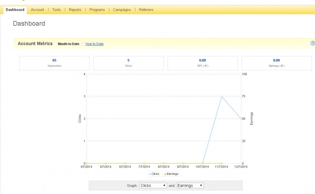 Ebay Partner Network Hits Chart/